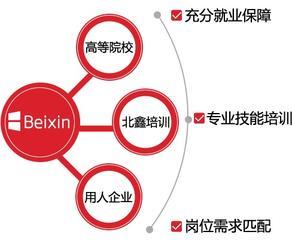 北京IT培训100%保证就业