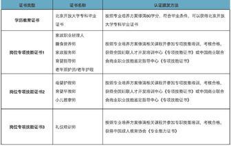 北京开发大学面向家政服务人员招生了