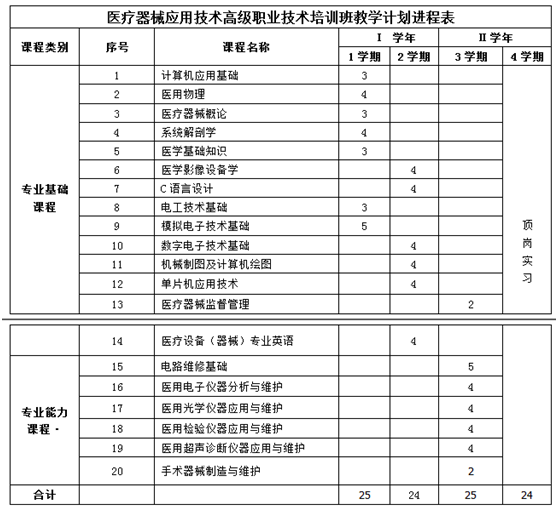 广州多得面向全国招收学员