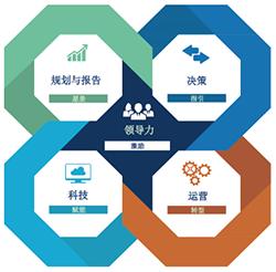 全球百年权威组织管理会计认证课程
